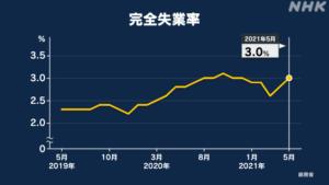 NHK NEWS WEB・5月の完全失業率3.0%